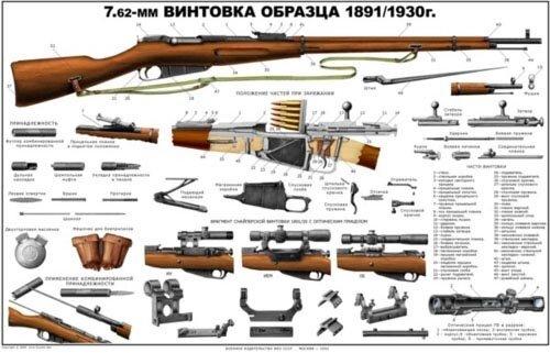 Устройство 7.62-мм винтовки